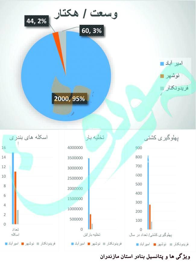 95 درصد مساحت بنادر مازندران در بندر امیرآباد + نمودار
