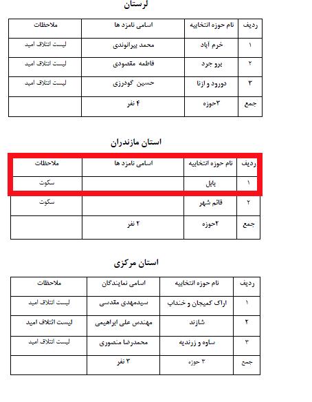 نام طاهر نژاد از لیست اعتدال و توسعه کشور حذف شد+سند