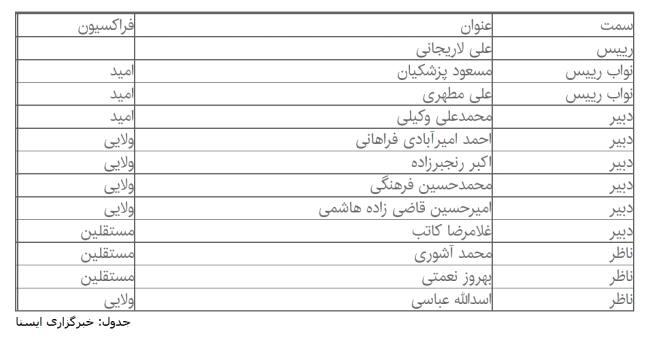 152 رای نماینده ملی + تصاویر