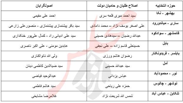 اصلاح طلبان و اصولگرایان مازندران به چه کسی رای میدهند؟ + جدول
