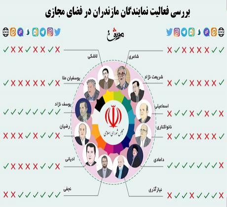 بررسی فعالیت نمایندگان مازندران در فضای مجازی