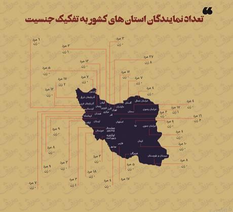 تعداد نمایندگان استان های کشور به تفکیک جنسیت