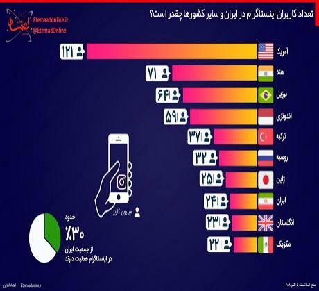 تعداد کاربران اینستاگرام در ایران و سایر کشورها چقدر است؟
