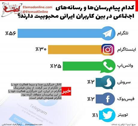 کدام پیامرسانها در بین کاربران ایرانی محبوبیت دارند؟