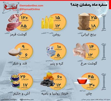 سفره ماه رمضان چند؟