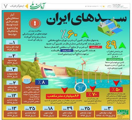 ســـــد های ایران