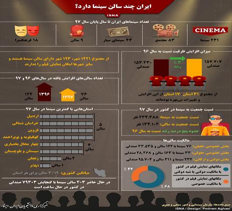 ایران چند سالن سینما دارد؟