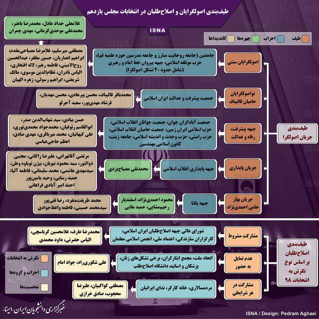 طیفبندی اصولگرایان و اصلاحطلبان در انتخابات مجلس