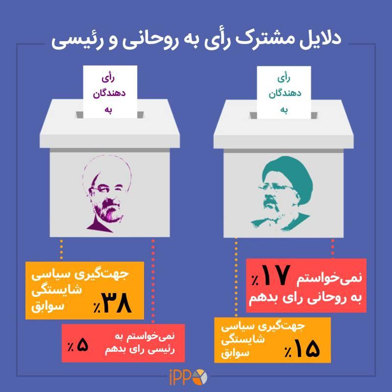 یافته های آخرین نظرسنجی پس از انتخابات؛ رای رئیسی با رقیب هراسی به دست آمد نه روحانی / پاسخ آماری به ادعاهای ستاد رئیسی/ درک اشتباه تیم جمنا و رییسی از وضعیت جامعه