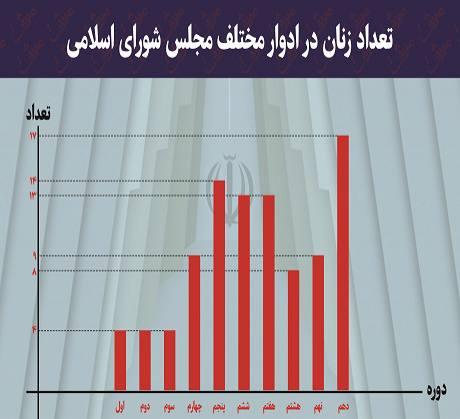نسبت زنان در ادوار مختلف مجلس شورای اسلامی