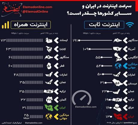 سرعت اینترنت در ایران و دیگر کشورها چقدر است؟