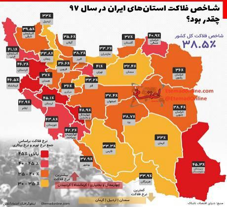 شاخص فلاکت استانهای ایران در سال 97 چقدر بود؟