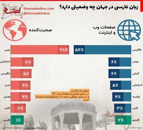 زبان فارسی در جهان چه وضعیتی دارد؟