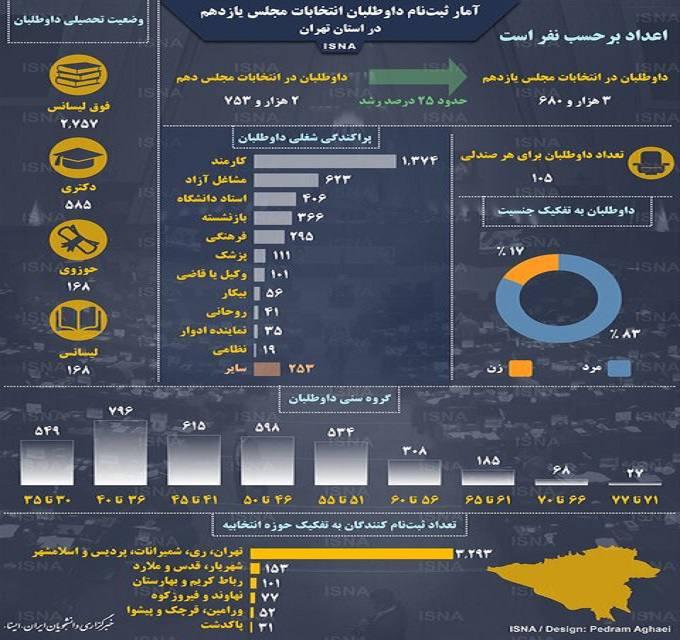 آمار ثبتنام داوطلبان انتخابات مجلس در تهران